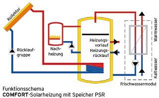 BioEnergie-Englert | Solaranlagen | 63828 Kleinkahl ...